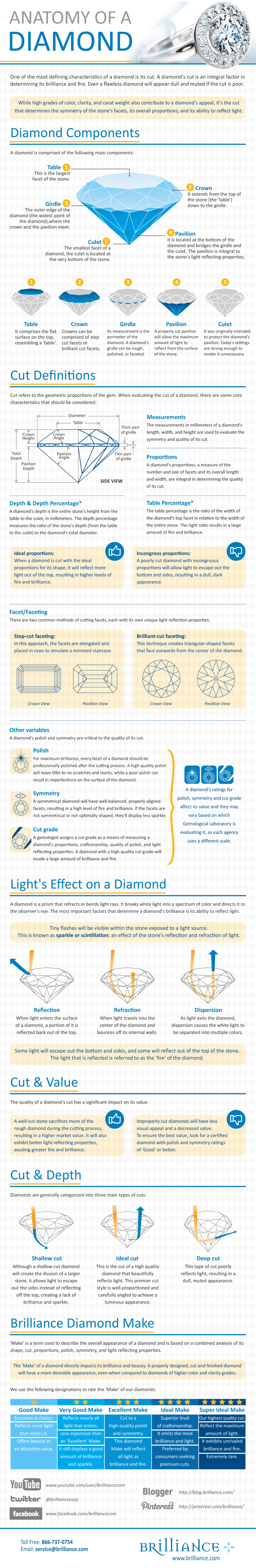 Infographic on Diamonds