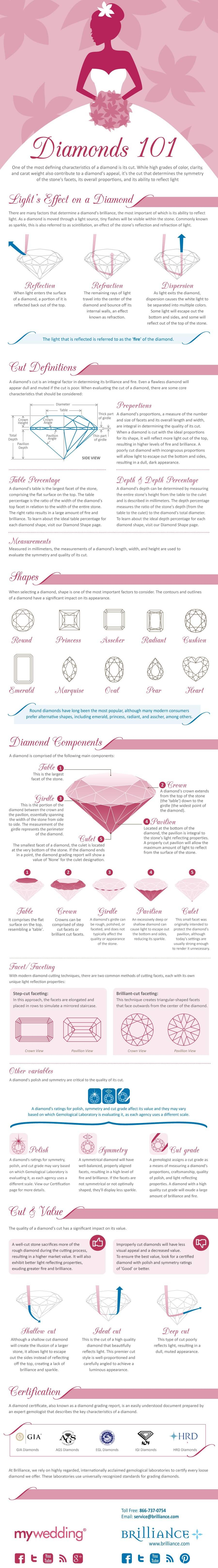 Diamonds 101 Infograph