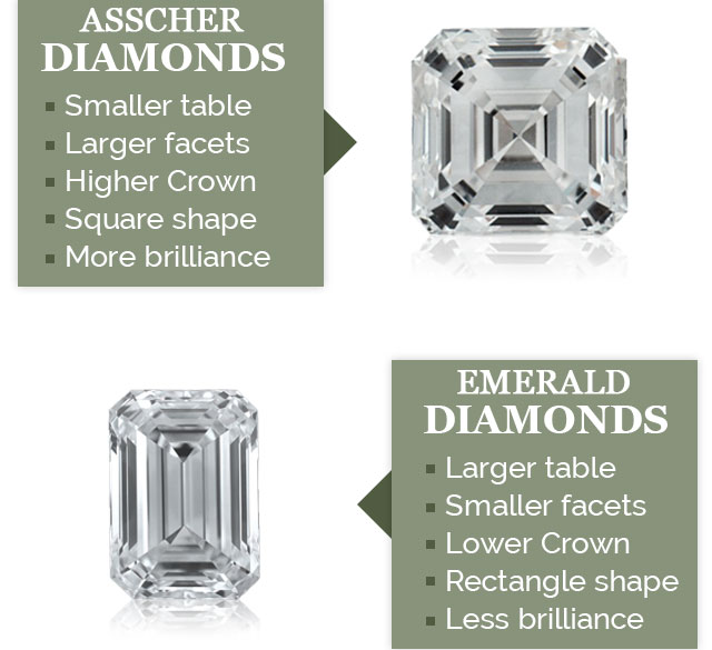 Asscher vs. Emerald side-by-side comparison