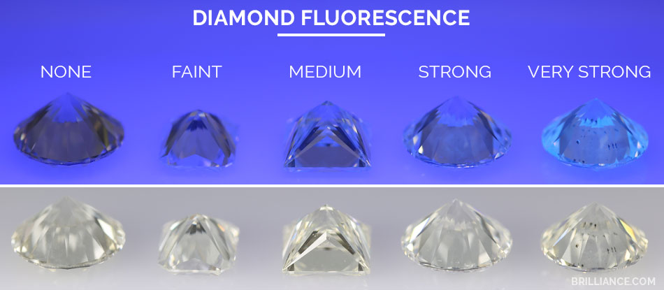Diamond Fluorescence Ratings