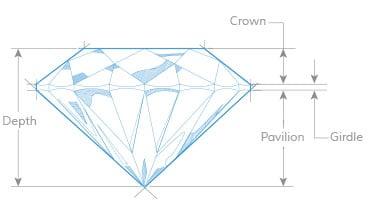 Diamond Depth & Table