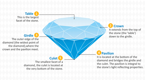 Anatomy of a Diamond Infograph