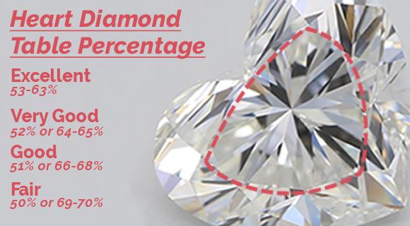 Heart Diamond Table Percentage