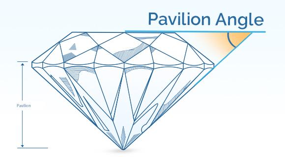 Pavilion Angle
