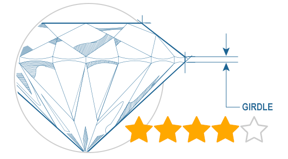 Rating Diamond Girdle