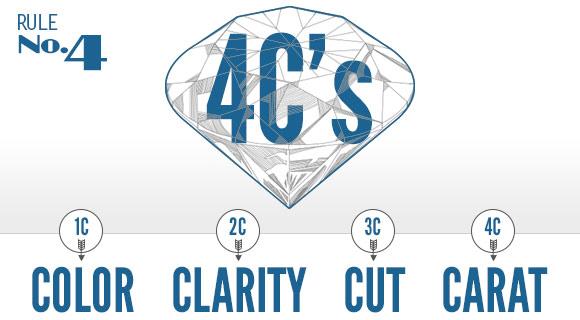 Rule #4 - Understand the 4Cs