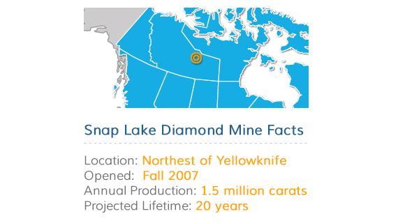 Snap Lake Diamond Mine