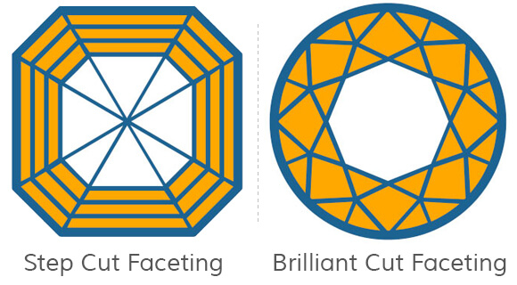 Step Cut Faceting