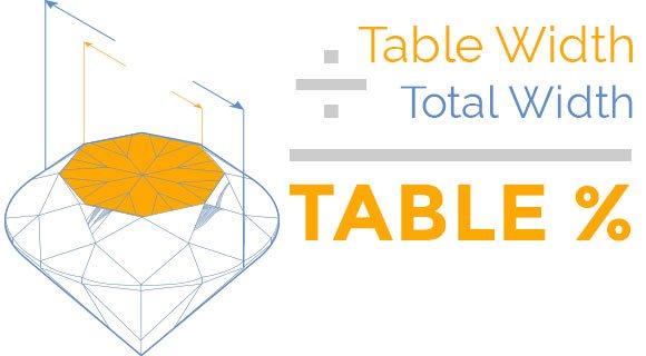 Table Percentage