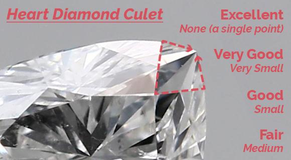 Heart Diamond Culet