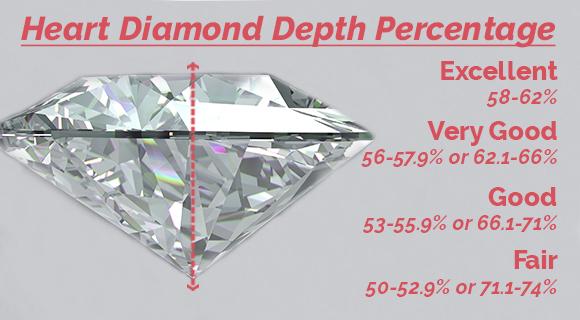 Heart Diamond Depth Percentage