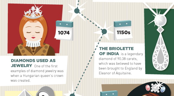 History of a Diamond Infograph