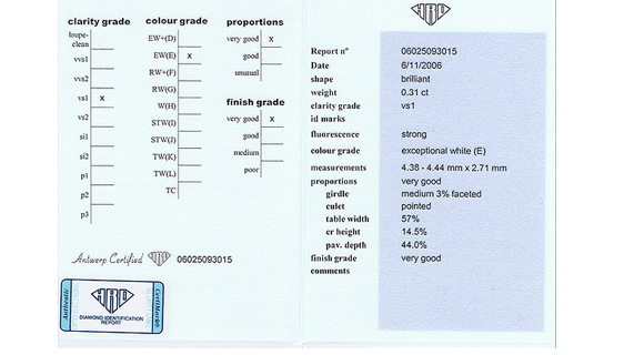 HRD Diamond Identification Report