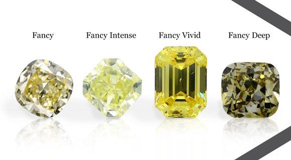 Intensity of Yellow