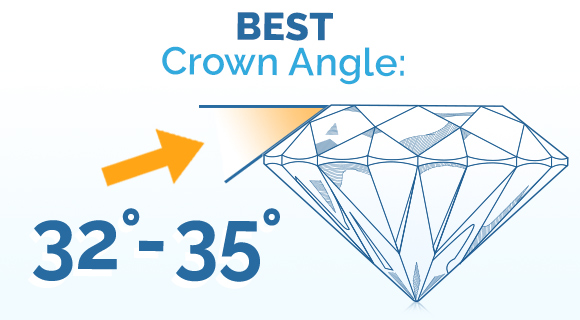 What is the Best Crown Angle for a Diamond?