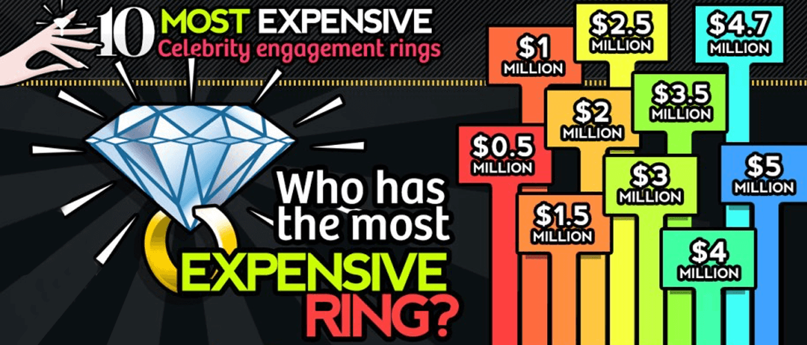 Top 10 Most Expensive Celebrity Engagement Rings Infograph